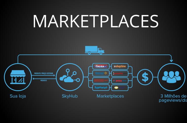 API Сервис заказа товаров для розничных сетей