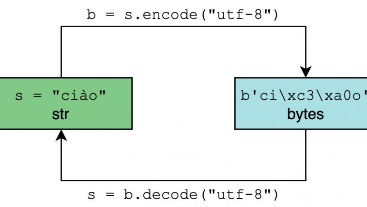 Исчерпывающее руководство по Юникоду и кодировке символов в Python