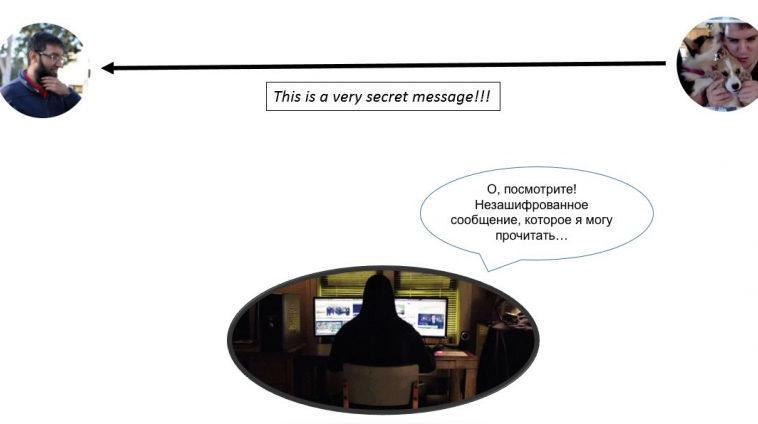 Как работает обмен ключами в протоколе Диффи-Хеллмана