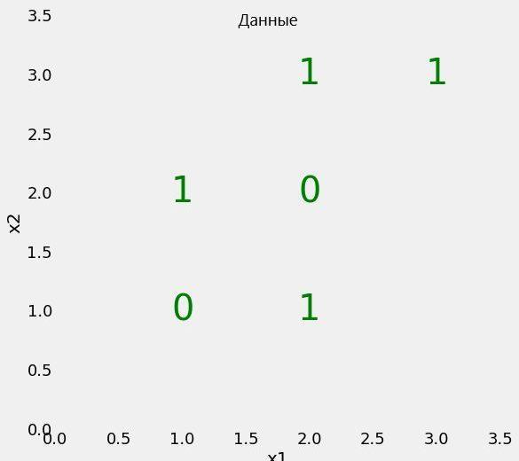Реализация и разбор алгоритма «случайный лес» на Python