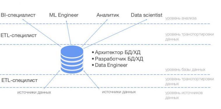 Зачем аналитикам данных знать SQL