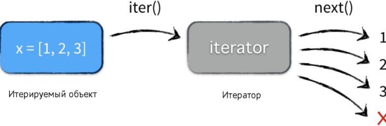 Что такое итераторы и генераторы, чем они отличаются?