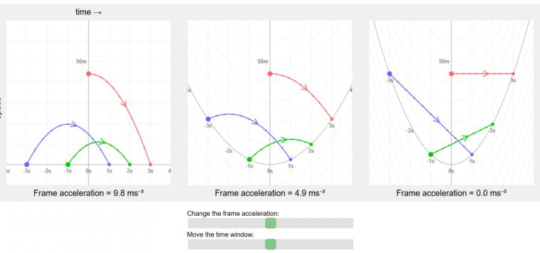 Интерактивное демо показывает, что гравитация— не сила, а искривление пространства-времени