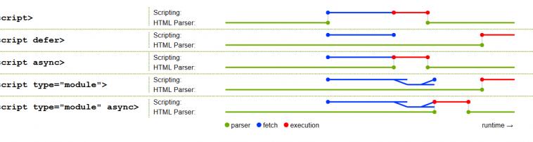 Порядок выполнения скриптов в HTML. Тег script и его атрибуты