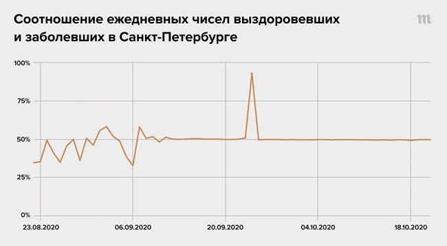 В Санкт-Петербурге замечена странная статистическая аномалия