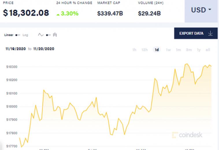 Курс Bitcoin превысил отметку в $18 тысяч впервые с 2017 года