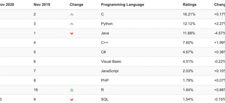 Python обогнал по популярности Java, но всё ещё уступает C: ноябрьский рейтинг языков программирования TIOBE