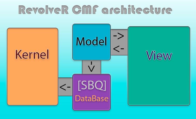 RevolveR Contents Management Framework v.1.9.4.9
