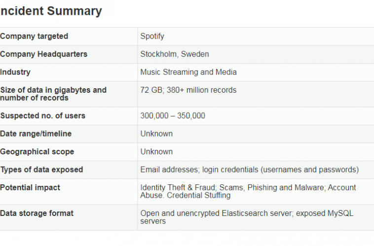 Spotify сбросил около 350 тысяч паролей из-за утечки данных