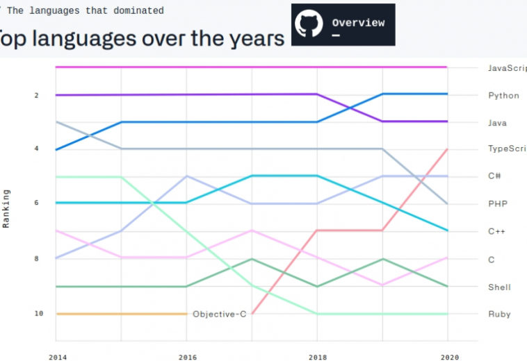 GitHub опубликовал ежегодный статистический отчет