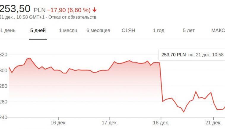 Инвесторы CD Projekt Red собираются подать иск против студии за введение в заблуждение