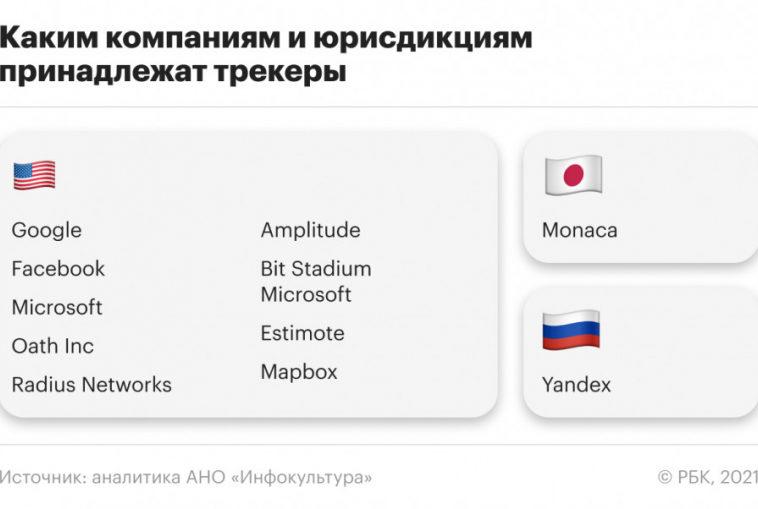 Большинство российских государственных мобильных приложений используют иностранные трекеры