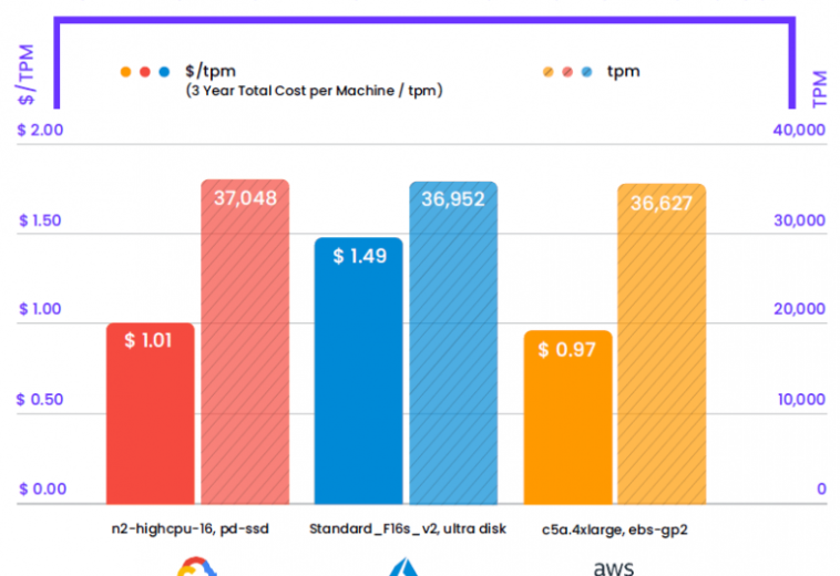 Cockroach Labs провела тесты облачных провайдеров и опубликовала рейтинги