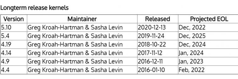Мейнтейнер ядра Linux объяснил сокращение срока поддержки LTS до двух лет— это стандартная процедура получения денег