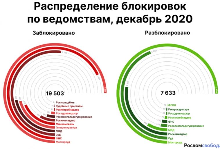 Роскомсвобода: в России в 2020 году заблокировали более 190 тысяч интернет-ресурсов