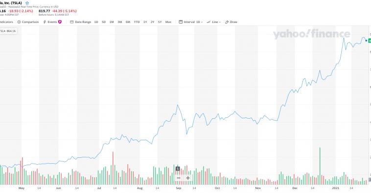 Tesla впервые получила годовую прибыль, а её капитализация достигла $800млрд
