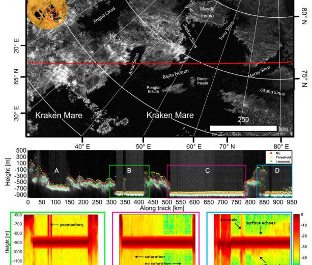 Учёные прощупали радаром глубину моря Кракена, но не получили обратный сигнал. Значит, оно точно глубже 100 метров