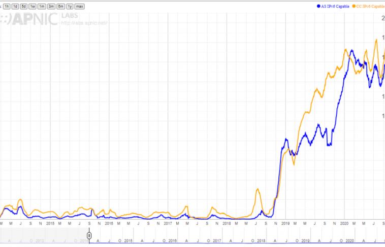 В Китае зафиксирован рост популярности IPv6
