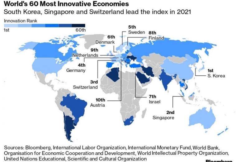 Южная Корея возглавила индекс инновационности Bloomberg, США вышли из десятки