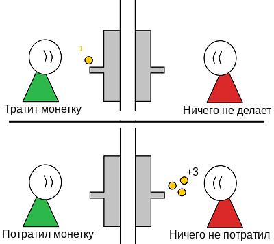 Монетная кооперация: задача на написание кода на Python