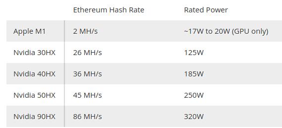 Программист добавил в утилиту ethminer поддержку Mac c M1, новый MacBook Air майнит Ethereum по $0.14 в сутки