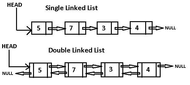 Связный список на Python: что это такое и как его реализовать