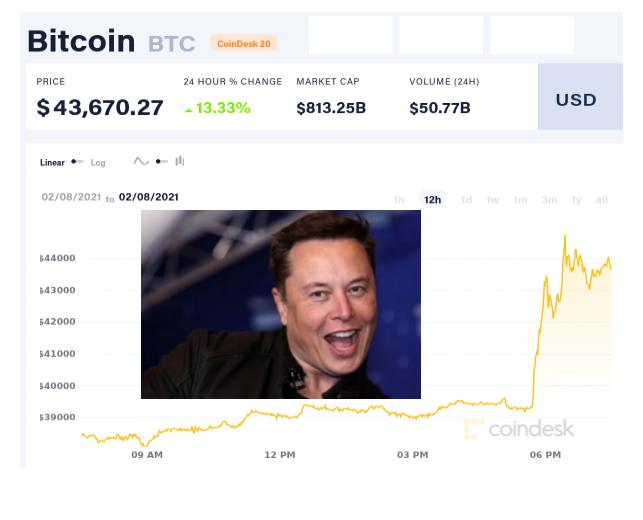 Tesla инвестировала $1,5 млрд в биткоин