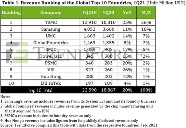 TrendForce: мировой спрос на микросхемы на 30% выше предложения