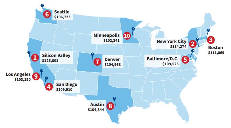 Dice и Hired опубликовали ежегодную статистику самых высоких зарплат программистов в США