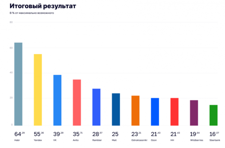 «РосКомСвобода» выпустила «Рейтинг соблюдения цифровых прав». «Хабр» снова в топе