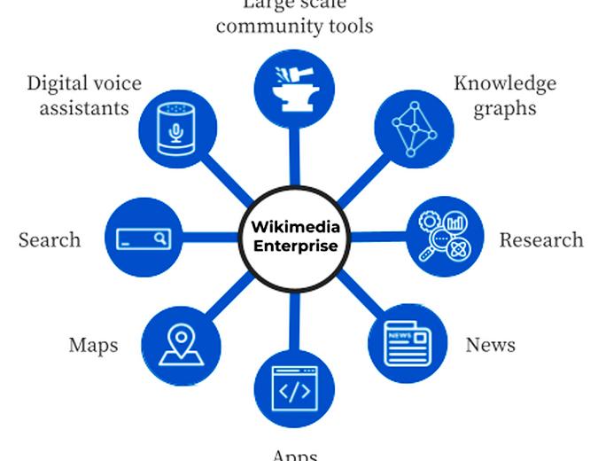 «Викимедиа» запустит платный проект для компаний