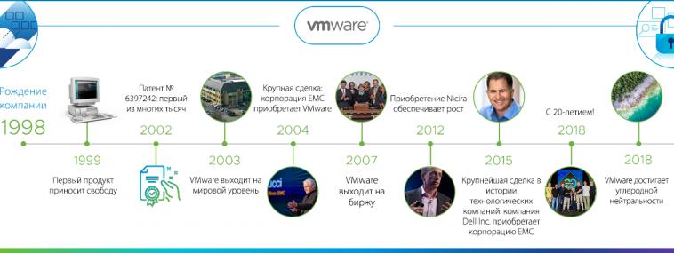 Dell Technologies объявила о преобразовании VMware в самостоятельную компанию
