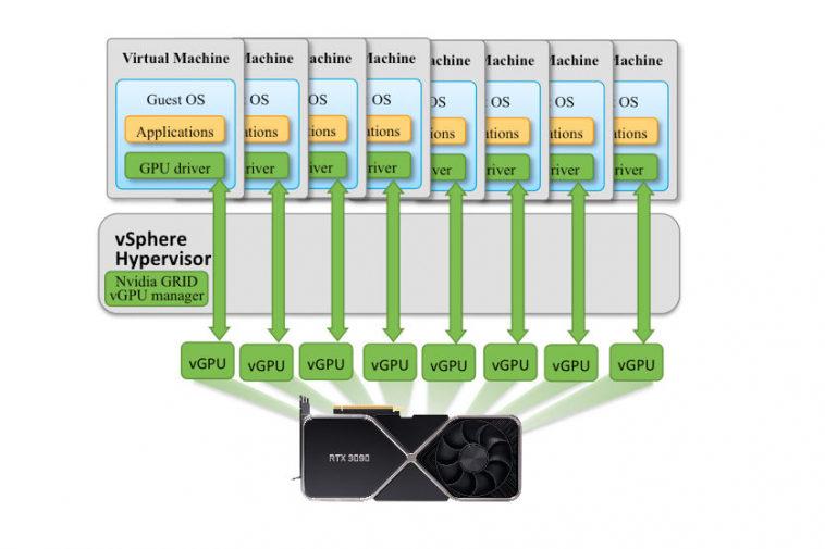 Энитузиасты запустили виртуализацию GPU на видеокартах Nvidia серии GeForce