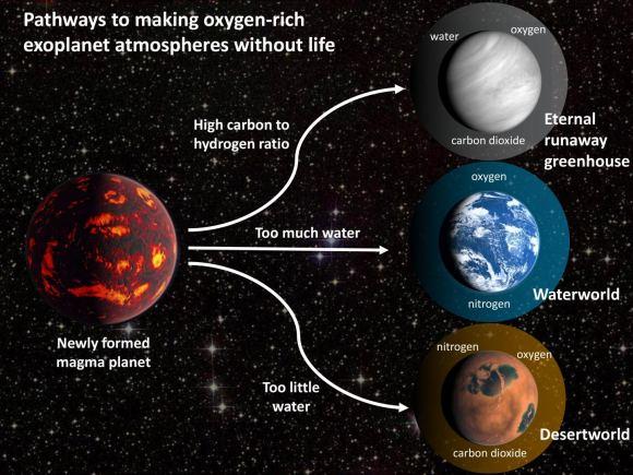 Исследование: если в атмосфере планеты есть кислород, там не обязательно есть жизнь