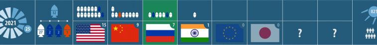 OneWeb с Восточного. Запуски года: 32 всего, 7 от России