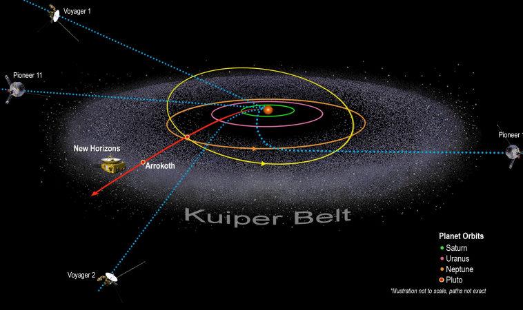 Станция «Новые горизонты» удалилась на 50 астрономических единиц от Солнца