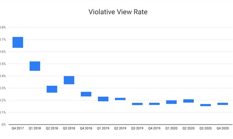 YouTube раскрыл процент просмотров запрещенных видео