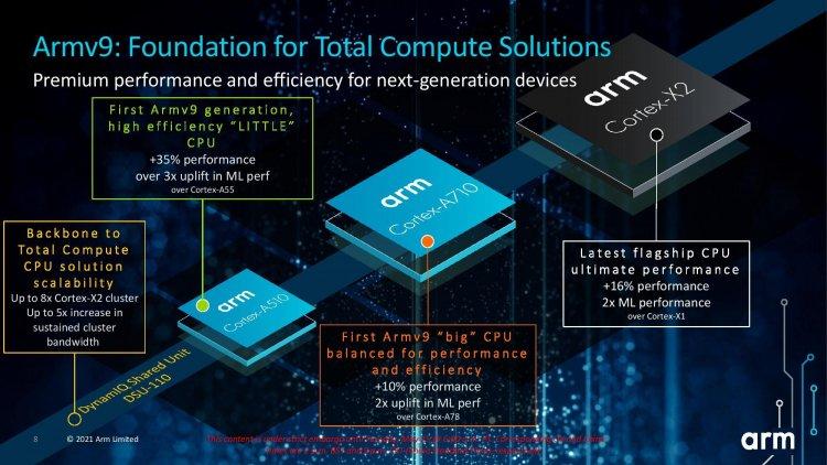 Arm показала первые CPU и GPU на архитектуре v9