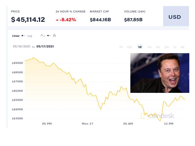 «Действительно». Маск намекнул на то, что Tesla не будет холдить криптовалюту — курс биткоина рухнул