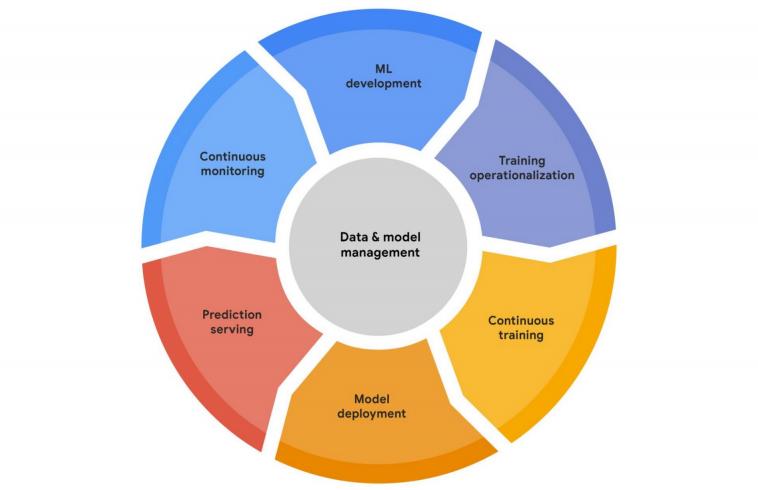 Google запустила Vertex AI — объединеную платформу для машинного обучения