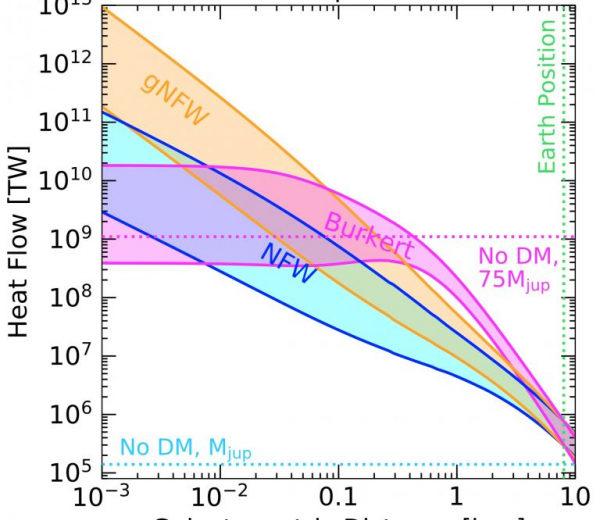 Космологи предложили искать тёмную материю, руководствуясь температурой экзопланет