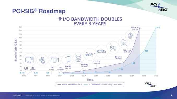 PCI-SIG пообещала выпустить стандарт PCIe 6.0 к концу года
