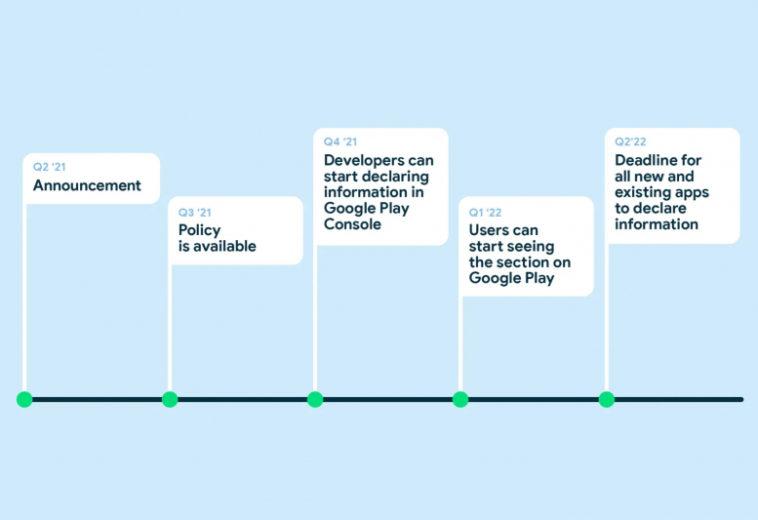 По пути Apple: в 2022 году Google будет показывать пользователям Android, какую информацию о них собирают приложения