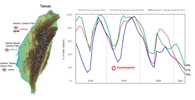 Резервуары воды фабрик TSMC наполнены на 11-23% из-за засухи в регионе
