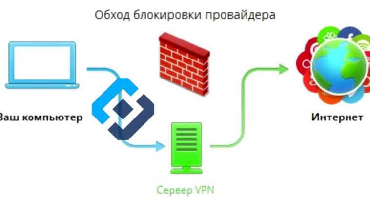 Роскомнадзор: вниманию компаний, использующих в работе VPN-сервисы