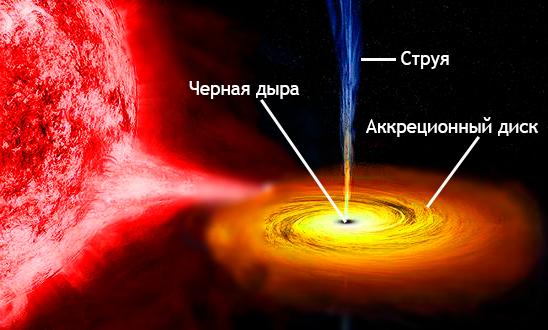 Сверхмассивная чёрная дыра ведёт себя как маленькая