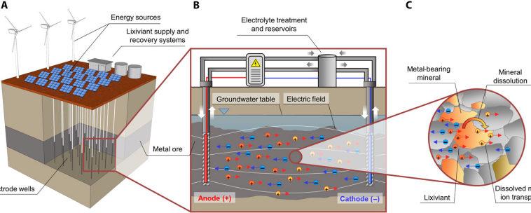 Учёные придумали, как извлекать металлы из-под земли без рытья