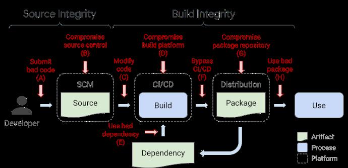 Google представила SLSA, решение для борьбы с атаками на supply chain