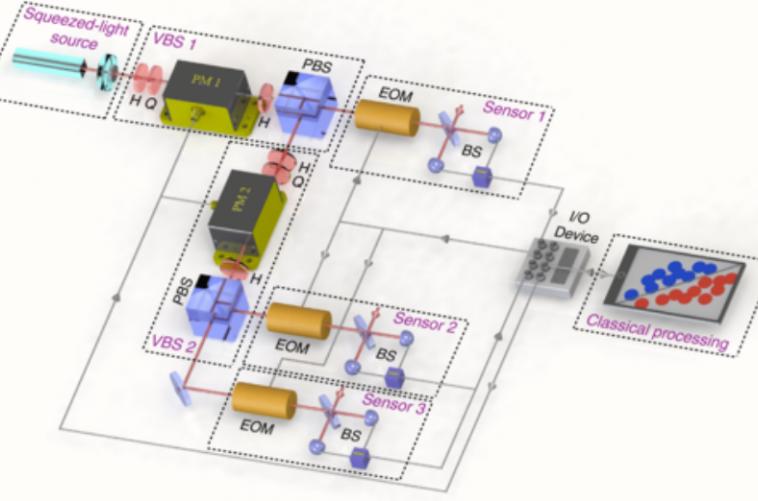 Исследователи из Аризонского университета продемонстрировали квантовое преимущество