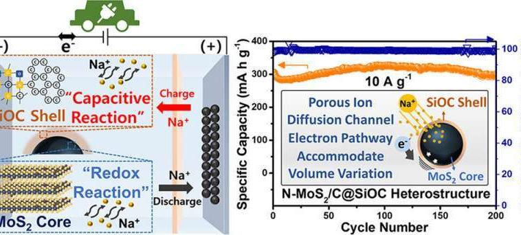 В Корее создали натрий-ионный аккумулятор с емкостью в 1,5 раза выше литий-ионного